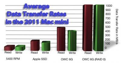 Mac Mini 2011 Hard Drive Speed